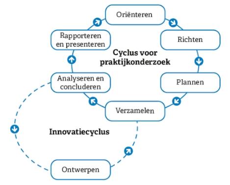 Nieuw Onderzoekscyclus ZZ-65